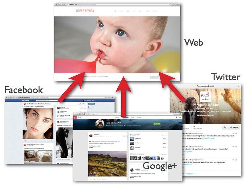 Contenido generado en la web